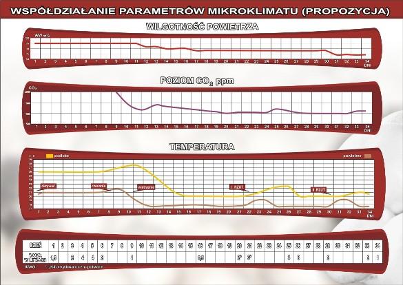 Schemat współdziałania parametrów mikroklimatu dla rasy K 3-1